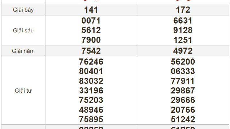 Bảng kết quả xổ số Miền Trung ngày 11-07-2021