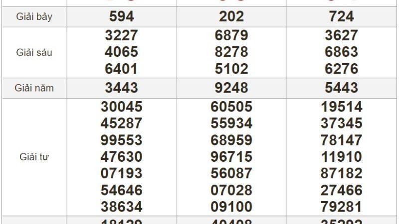 Bảng kết quả xổ số Miền Nam ngày 24-06-2021