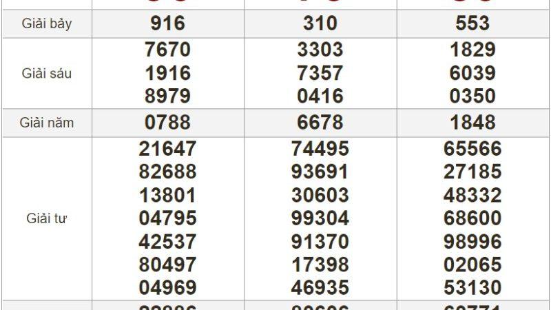 Bảng kết quả xổ số Miền Nam ngày 25-06-2021