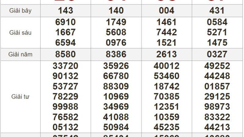Bảng kết quả xổ số Miền Nam ngày 26-06-2021