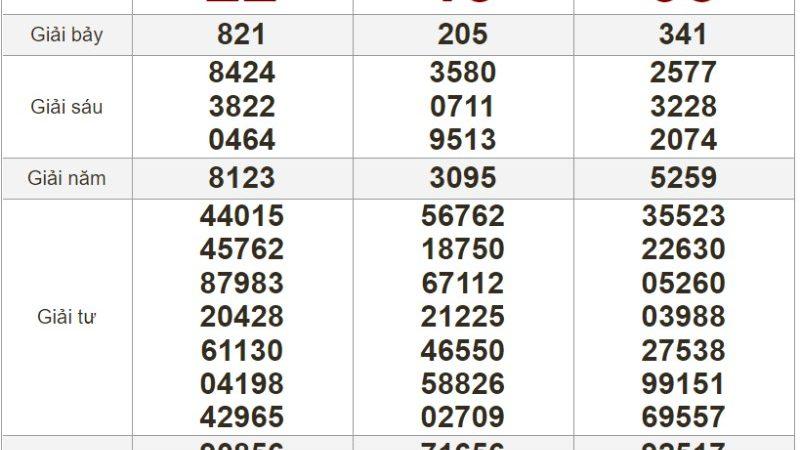 Bảng kết quả xổ số Miền Nam ngày 27-06-2021
