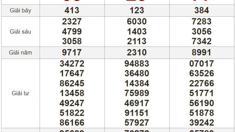 Bảng kết quả xổ số Miền Nam ngày 28-06-2021