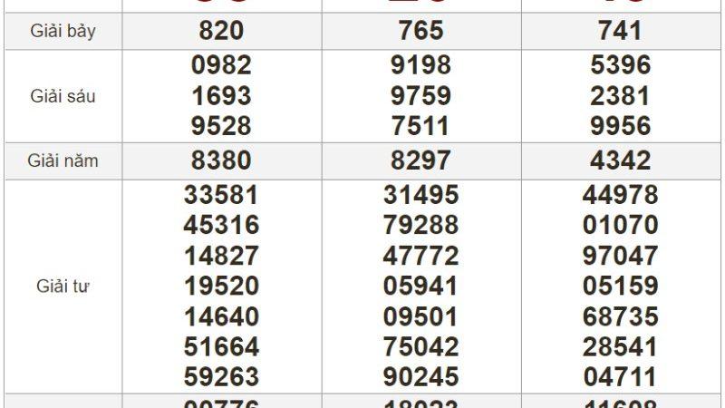 Bảng kết quả xổ số Miền Nam ngày 29-06-2021