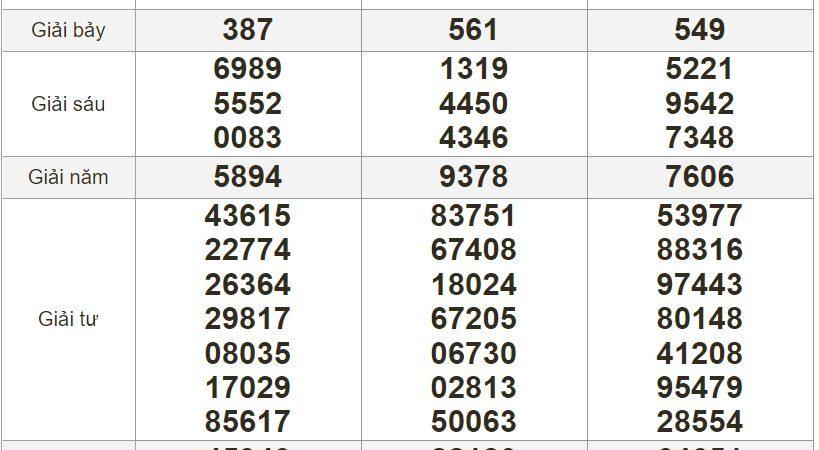 Bảng kết quả xổ số Miền Nam ngày 30-06-2021