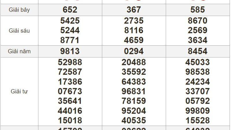 Bảng kết quả xổ số Miền Nam ngày 01-07-2021