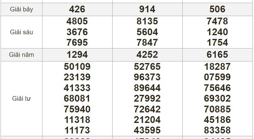 Bảng kết quả xổ số Miền Nam ngày 22-06-2021