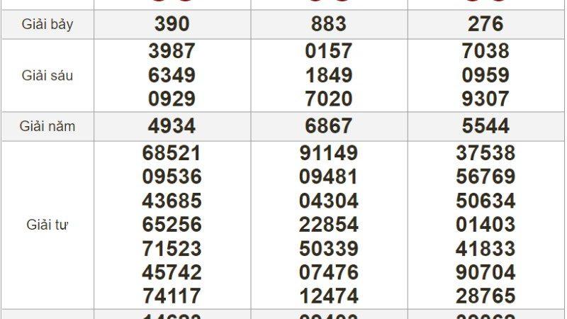 Bảng kết quả xổ số Miền Nam ngày 23-06-2021