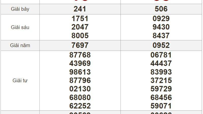 Bảng kết quả xổ số Miền Trung ngày 13-07-2021