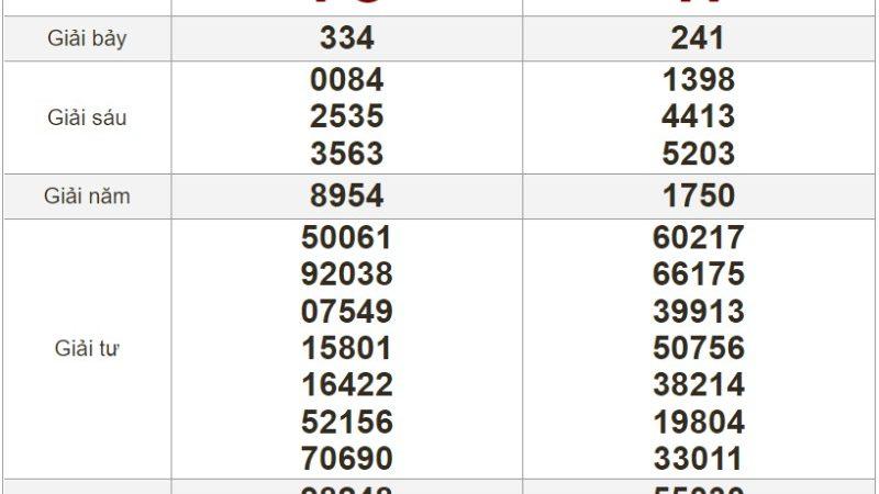 Bảng kết quả xổ số Miền Trung ngày 14-07-2021