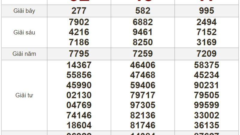 Bảng kết quả xổ số Miền Trung ngày 15-07-2021