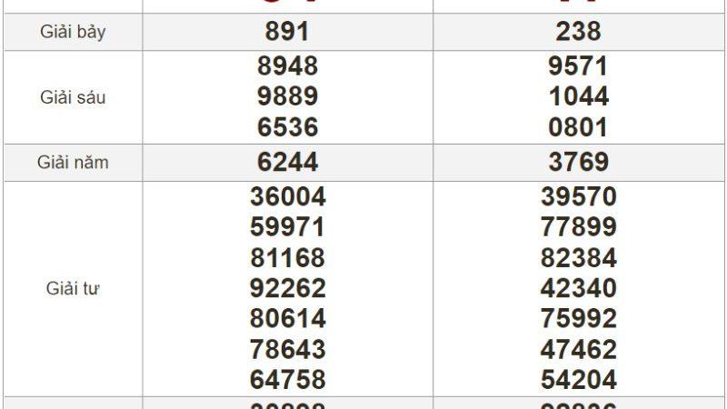 Bảng kết quả xổ số Miền Trung ngày 16-07-2021