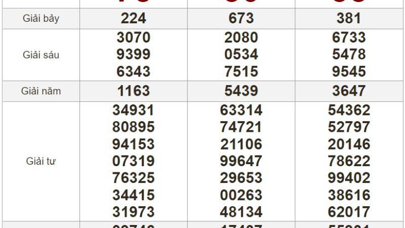 Bảng kết quả xổ số Miền Trung ngày 17-07-2021