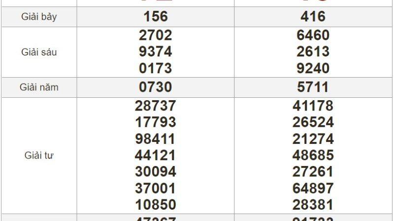 Bảng kết quả xổ số Miền Trung ngày 18-07-2021