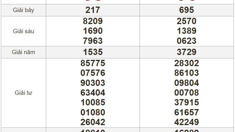 Bảng kết quả xổ số Miền Trung ngày 19-07-2021