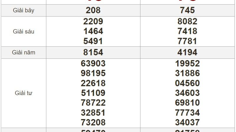 Bảng kết quả xổ số Miền Trung ngày 20-07-2021