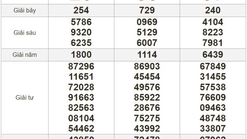 Bảng kết quả xổ số Miền Trung ngày 22-07-2021