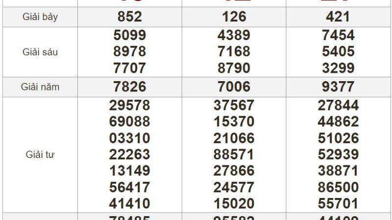 Bảng kết quả xổ số Miền Trung ngày 23-07-2021