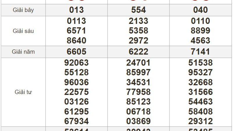 Bảng kết quả xổ số Miền Trung ngày 05-08-2021