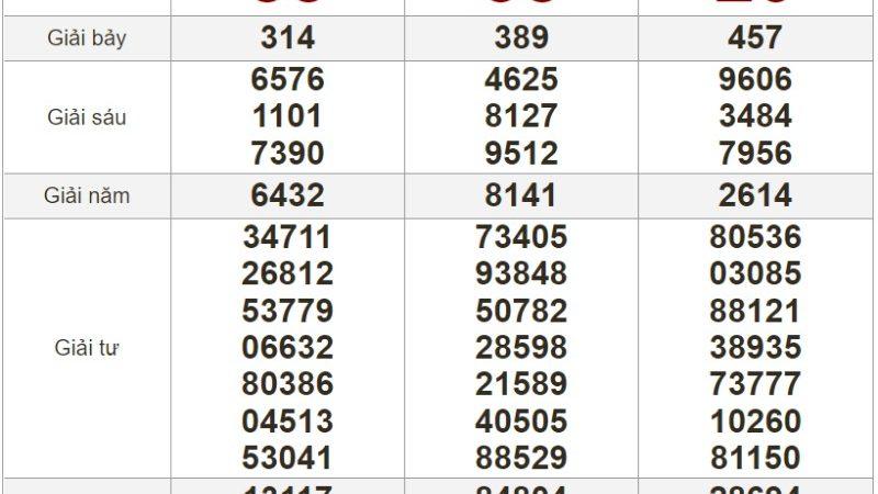 Bảng kết quả xổ số Miền Trung ngày 12-08-2021